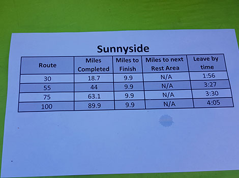 Tracking our miles traveled and what was left to do